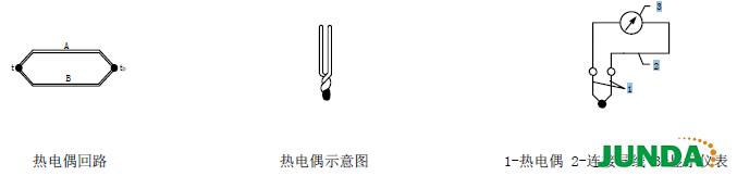 露端式热电偶 测量端露在外面,测温响应时间最快,仅在干燥的非腐蚀介质中使用,不能在潮湿空气或液体中使用 接壳式热电偶 热电极与金属套管焊在一起,反应时间介于露端式和绝缘式之间,适用于外界信号干扰较小的场合使用 绝缘式热电偶 测量端封闭在内部,热电偶与套管之间相互绝缘,不易受外界信号干扰,是最常用的一种结构形式 装配式热电偶 装配式热电偶主要由接线盒、保护管、绝缘套管、接线端子、热电极组成基本结构,并配以各种安装固定装置组成。 热电偶常用补偿导线规格 根据补偿导线适用的温度范围,我公司标准供货产品主要使用两