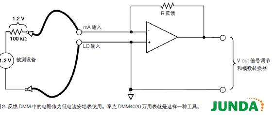 通过使用与电路串联的电流到电压放大器(运算放大器)转换技术,在低电流应用中作为安培表使用DMM,可以大大改善准确度,如图2 所示。例如,1.2 V dc 电源的电路及100 kΩ 测试负荷的设备,计算得到的电流为12μA。但是,由于增加了串联仪表分流电阻(10 kΩ),测得 的经过被测器件的电流将下跌到10.