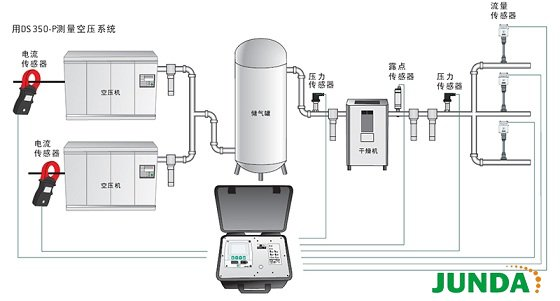 DS350-P便携式数据记录器用来能量分析(ISO 50001)和压缩空气分析(ISO 11011)。包括CAA压缩空气分析软件。 DS350-P便携式数据记录器是一款方便灵活的测量仪表和数据记录器,专业测量压缩空气。它能记录压缩空气系统的耗电量、压力、流量和露点。内部集成的数据记录器可存储多达1亿个测量值。